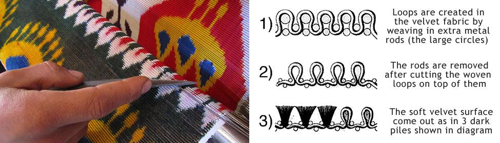 velvet_ikat_diagram_pic_1